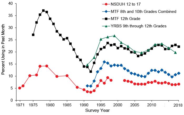 2018 National Survey on Drug Use and Health: Methodological