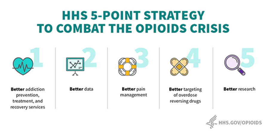 HSS 5-Point Strategy to Combat the Opioids Crisis