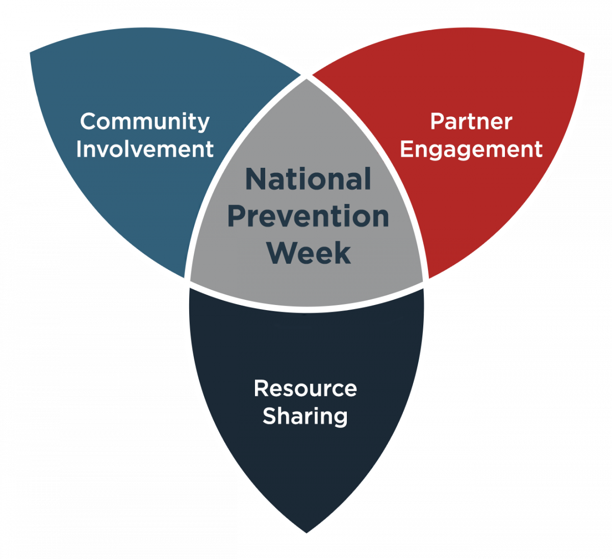 National Prevention Week Goals graphic