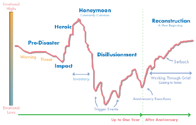 Phases of Disaster Graph