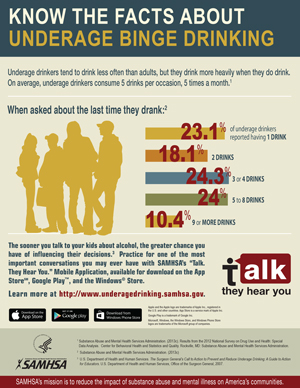 Underage drinking infographic about binge drinking