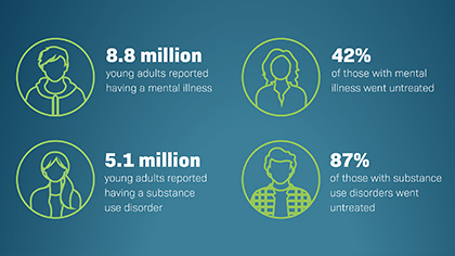 Infographic: Entering Adulthood: Getting Help for Mental and Substance Use Disorders