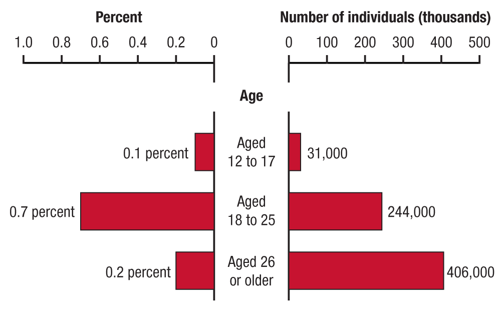 This dual bar graph shows the percentages and numbers of past year heroin use among people aged 12 or older, by age group, in 2013. In 2013, 31,000 people aged 12 to 17 (0.1 percent) used heroin in the past year. In 2013, 244,000 people aged 18 to 25 (0.7 percent) used heroin in the past year. In 2013, 406,000 people aged 26 or older (0.2 percent) used heroin in the past year. If you would like someone from our staff to read the numbers on this graph or table image to you, please call 240-276-1250.
