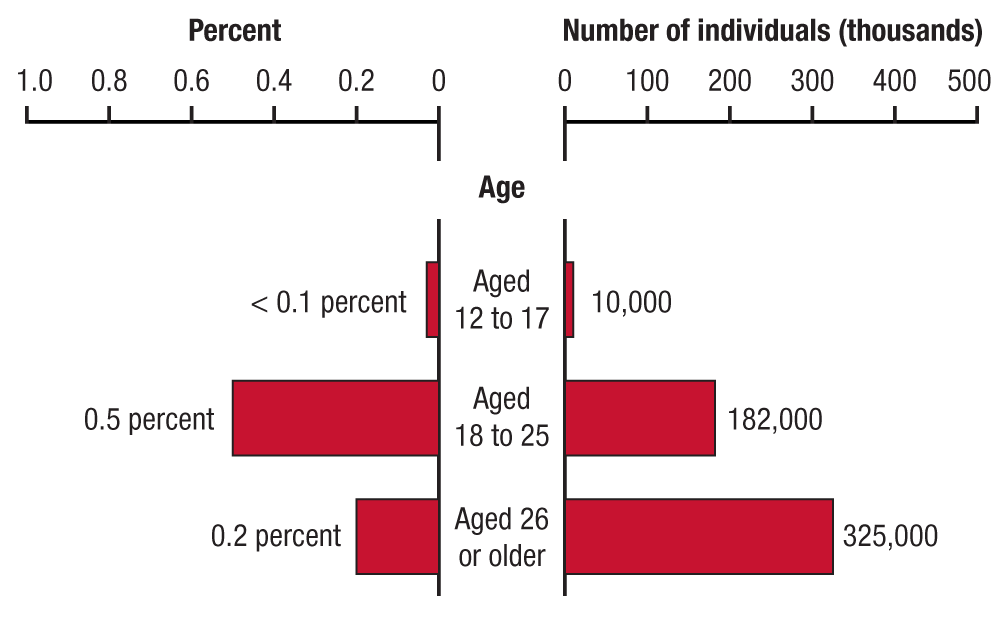 [ Click Here to Enter an Alternate Text for this Image ]This dual bar graph shows the percentages and numbers of past year heroin dependence or abuse among people aged 12 or older, by age group, in 2013. In 2013, 10,000 people aged 12 to 17 (<0.1 percent) had past year heroin dependence or abuse. In 2013, 182,000 people aged 18 to 25 (0.5 percent) had past year heroin dependence or abuse. In 2013, 325,000 people aged 26 or older (0.2 percent) had past year heroin dependence or abuse.