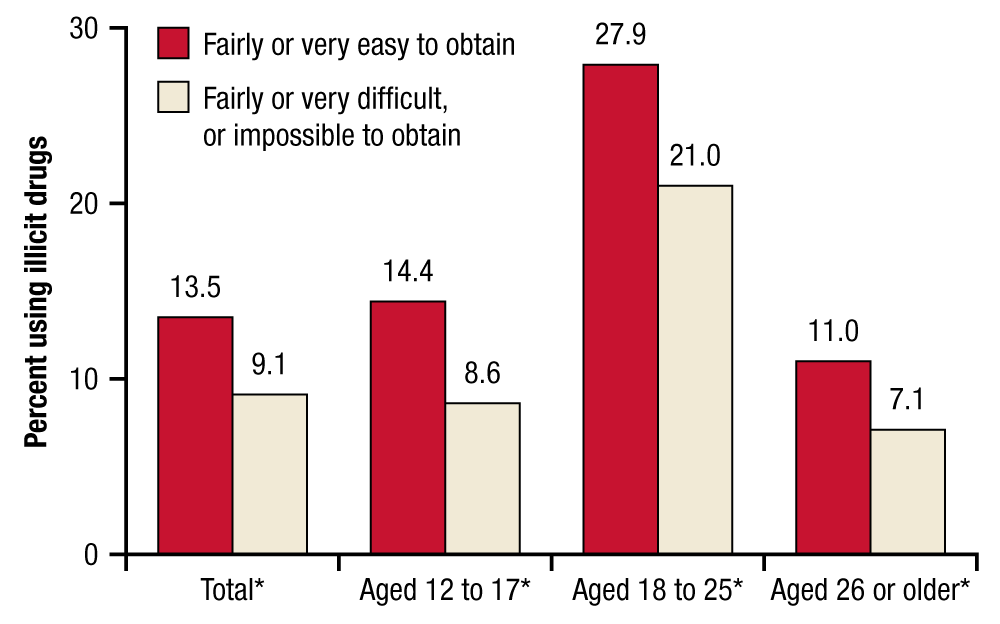 This bar graph shows percentages of past month illicit drug use among people aged 12 or older, by perceived availability of heroin and age group, in 2013. In 2013, 13.5 percent of people aged 12 or older * who perceived that heroin would be fairly or very easy to obtain and 9.1 percent who perceived that heroin would be fairly difficult, very difficult, or impossible to obtain used illicit drugs in the past month. In 2013, 14.4 percent of people aged 12 to 17 * who perceived that heroin would be fairly or very easy to obtain and 8.6 percent who perceived that heroin would be fairly difficult, very difficult, or impossible to obtain used illicit drugs in the past month. In 2013, 27.9 percent of people aged 18 to 25 * who perceived that heroin would be fairly or very easy to obtain and 21.0 percent who perceived that heroin would be fairly difficult, very difficult, or impossible to obtain used illicit drugs in the past month. In 2013, 11.0 percent of people aged 26 or older * who perceived that heroin would be fairly or very easy to obtain and 7.1 percent who perceived that heroin would be fairly difficult, very difficult, or impossible to obtain used illicit drugs in the past month. If you would like someone from our staff to read the numbers on this graph or table image to you, please call 240-276-1250.