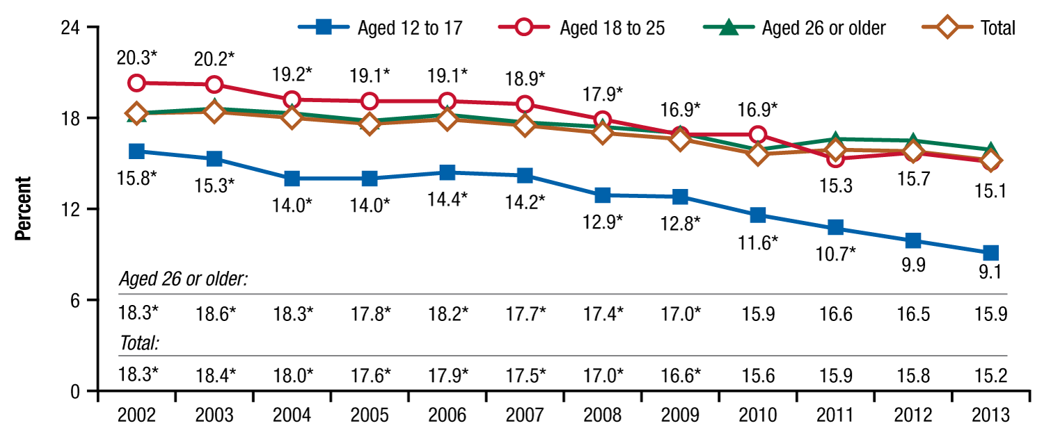 This line graph shows the percentage of people aged 12 or older who perceived that it would be fairly or very easy to obtain heroin if wanted among individuals aged 12 or older, by age group, from 2002 to 2013. In 2002, 18.3 percent * of people aged 12 or older perceived that it would be fairly or very easy to obtain heroin if wanted; this included 15.8 percent * of those aged 12 to 17, 20.3 percent * of those aged 18 to 25, and 18.3 percent * of those aged 26 or older. In 2003, 18.4 percent * of people aged 12 or older perceived that it would be fairly or very easy to obtain heroin if wanted; this included 15.3 percent * of those aged 12 to 17, 20.2 percent * of those aged 18 to 25, and 18.6 percent * of those aged 26 or older. In 2004, 18.0 percent * of people aged 12 or older perceived that it would be fairly or very easy to obtain heroin if wanted; this included 14.0 percent * of those aged 12 to 17, 19.2 percent * of those aged 18 to 25, and 18.3 percent * of those aged 26 or older. In 2005, 17.6 percent * of people aged 12 or older perceived that it would be fairly or very easy to obtain heroin if wanted; this included 14.0 percent * of those aged 12 to 17, 19.1 percent * of those aged 18 to 25, and 17.8 percent * of those aged 26 or older. In 2006, 17.9 percent * of people aged 12 or older perceived that it would be fairly or very easy to obtain heroin if wanted; this included 14.4 percent * of those aged 12 to 17, 19.1 percent * of those aged 18 to 25, and 18.2 percent * of those aged 26 or older. In 2007, 17.5 percent * of people aged 12 or older perceived that it would be fairly or very easy to obtain heroin if wanted; this included 14.2 percent * of those aged 12 to 17, 18.9 percent * of those aged 18 to 25, and 17.7 percent * of those aged 26 or older. In 2008, 17.0 percent * of people aged 12 or older perceived that it would be fairly or very easy to obtain heroin if wanted; this included 12.9 percent * of those aged 12 to 17, 17.9 percent * of those aged 18 to 25, and 17.4 percent * of those aged 26 or older. In 2009, 16.6 percent * of people aged 12 or older perceived that it would be fairly or very easy to obtain heroin if wanted; this included 12.8 percent * of those aged 12 to 17, 16.9 percent * of those aged 18 to 25, and 17.0 percent * of those aged 26 or older. In 2010, 15.6 percent of people aged 12 or older perceived that it would be fairly or very easy to obtain heroin if wanted; this included 11.6 percent * of those aged 12 to 17, 16.9 percent * of those aged 18 to 25, and 15.9 percent of those aged 26 or older. In 2011, 15.9 percent of people aged 12 or older perceived that it would be fairly or very easy to obtain heroin if wanted; this included 10.7 percent * of those aged 12 to 17, 15.3 percent of those aged 18 to 25, and 16.6 percent of those aged 26 or older.