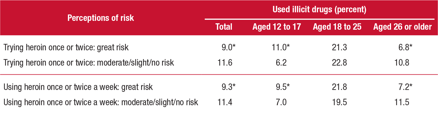 This table shows past month illicit drug use among people aged 12 or older, by perceived risk of harm from heroin use and age group, in 2013. In 2013, of adults aged 12 or older who perceived a great risk from trying heroin once or twice, 9.0 percent had used illicit drugs in the past month; of these, 11.0 percent were aged 12 to 17, 21.3 percent were aged 18 to 25, and 6.8 percent were aged 26 or older. In 2013, of adults aged 12 or older who perceived a moderate, slight, or no risk from trying heroin once or twice, 11.6 percent had used illicit drugs in the past month; of these, 6.2 percent were aged 12 to 17, 22.8 percent were aged 18 to 25, and 10.8 percent were aged 26 or older. In 2013, of adults aged 12 or older who perceived a great risk from using heroin once or twice a week, 9.3 percent had used illicit drugs in the past month; of these, 9.5 percent were aged 12 to 17, 21.8 percent were aged 18 to 25, and 7.2 percent were aged 26 or older. In 2013, of adults aged 12 or older who perceived a moderate, slight, or no risk from using heroin once or twice a week, 11.4 percent had used illicit drugs in the past month; of these, 7.0 percent were aged 12 to 17, 19.5 percent were aged 18 to 25, and 11.5 percent were aged 26 or older.