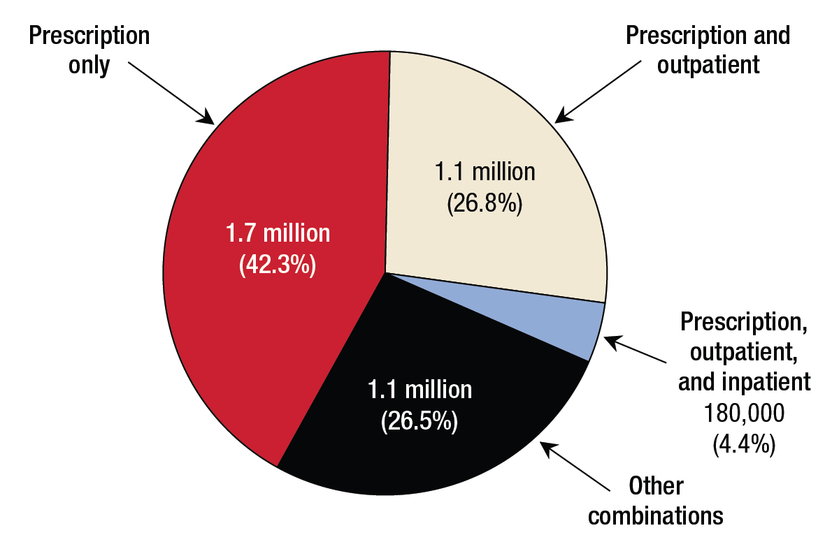This pie chart shows combinations of types of mental health services received in the past year among persons aged 18 to 25 who received mental health services in the past year. From 2008 to 2013, 1.6 million young adults aged 18 to 25 (41.9%) received a prescription only; 1.1 million (28.2%) received both a prescription and outpatient services; 166,000 (4.3%) received a prescription, outpatient services, and inpatient services; and 987,000 (25.6%) received other combinations of services. If you would like someone from our staff to read the numbers on this graph or table image to you, please call 240-276-1250.