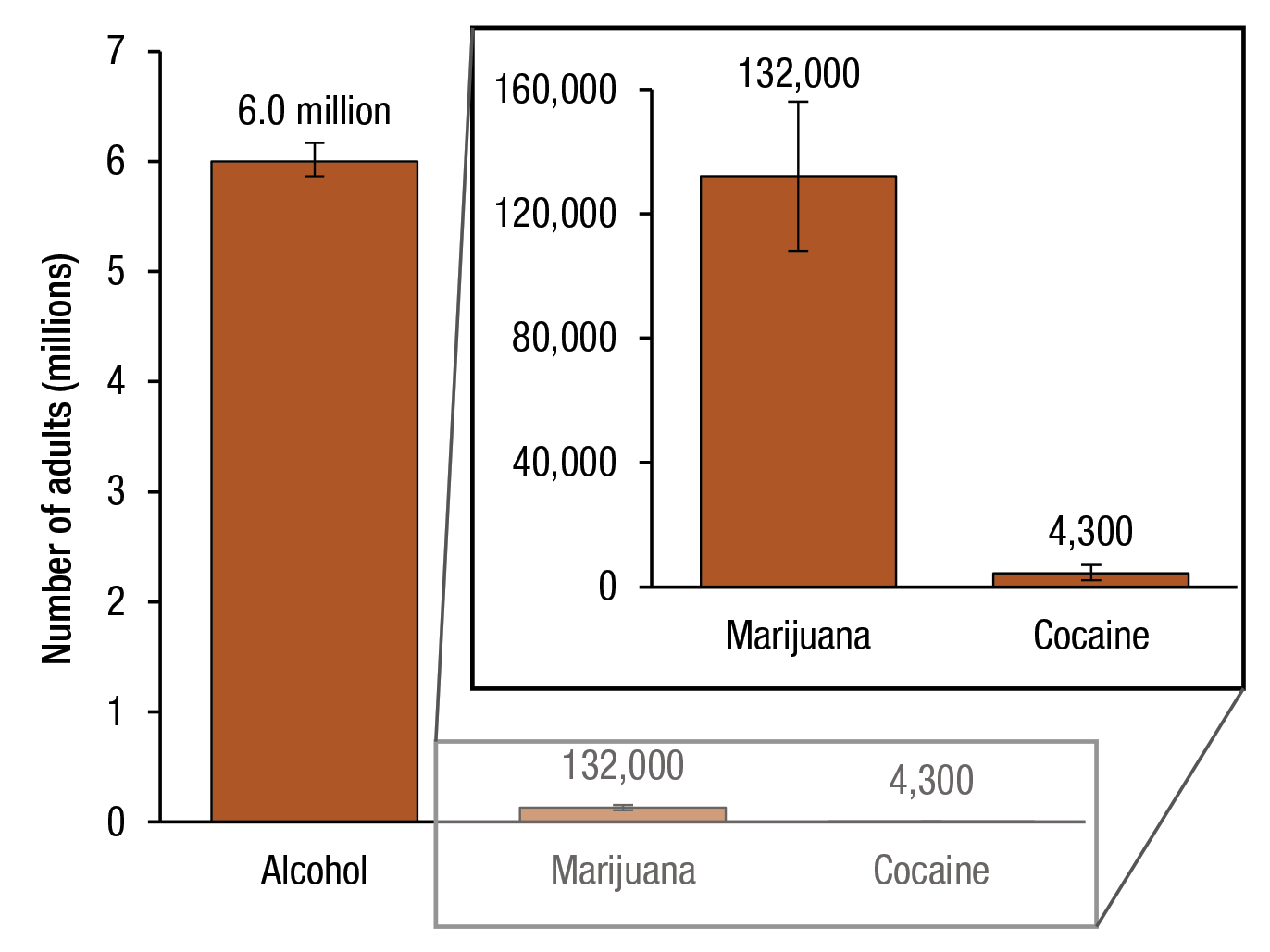 Figure 1 displays a bar graph that shows annual averages of the number of adults aged 65 or older who used alcohol, marijuana, or cocaine on an average day, for 2007 to 2014. An average of 6 million adults aged 65 or older used alcohol on an average day. An average of 132,000 adults aged 65 or older used marijuana on an average day. An average of 4,300 adults aged 65 or older used cocaine on an average day.