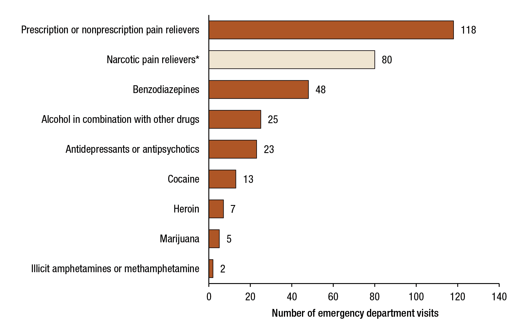 Figure 4 displays a bar graph that shows the number of emergency department (ED) visits for drug misuse on an average day for patients aged 65 or older, by selected types of drugs, for 2011. The number of ED visits for prescription or nonprescription pain relievers was 118. The number of ED visits for narcotic pain relievers was 80. Narcotic pain relievers are a subset of prescription or nonprescription pain relievers. The number of ED visits for benzodiazepines was 48. The number of ED visits for alcohol in combination with other drugs was 25. The number of ED visits for antidepressants or antipsychotics was 24. The number of ED visits for cocaine was 13. The number of ED visits for heroin was 7. The number of ED visits for marijuana was 5. The number of ED visits for illicit amphetamines or methamphetamine was 2.