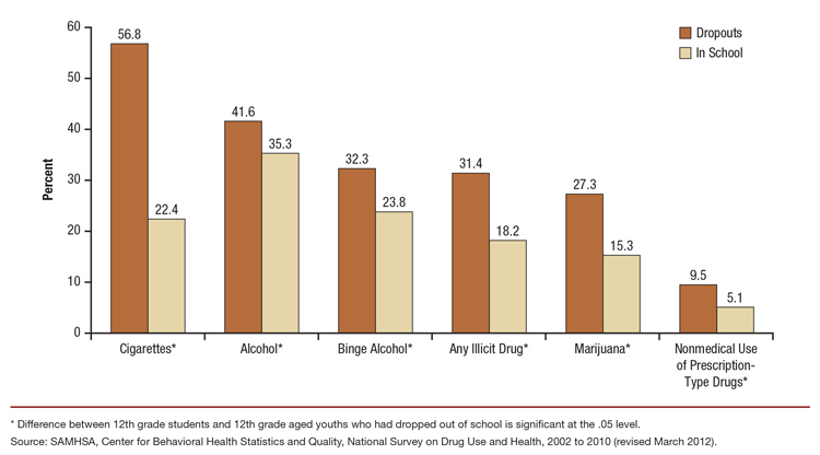 The NSDUH Report: Substance Use among 12th Grade Aged ...
