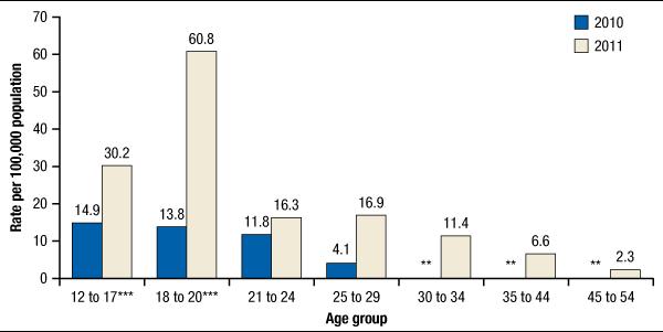 Average age of impotence