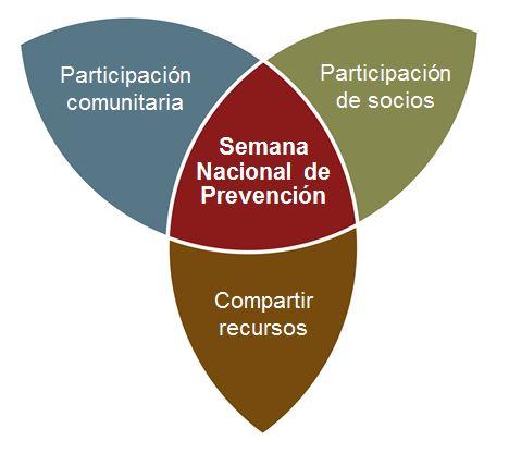 Semana Nacional de Prevencion