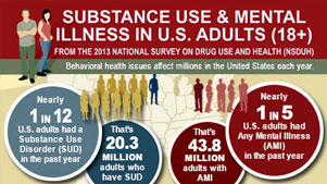 Substance Use and Mental Health Estimates from the 2013 National Survey on Drug Use and Health-Overview of Findings