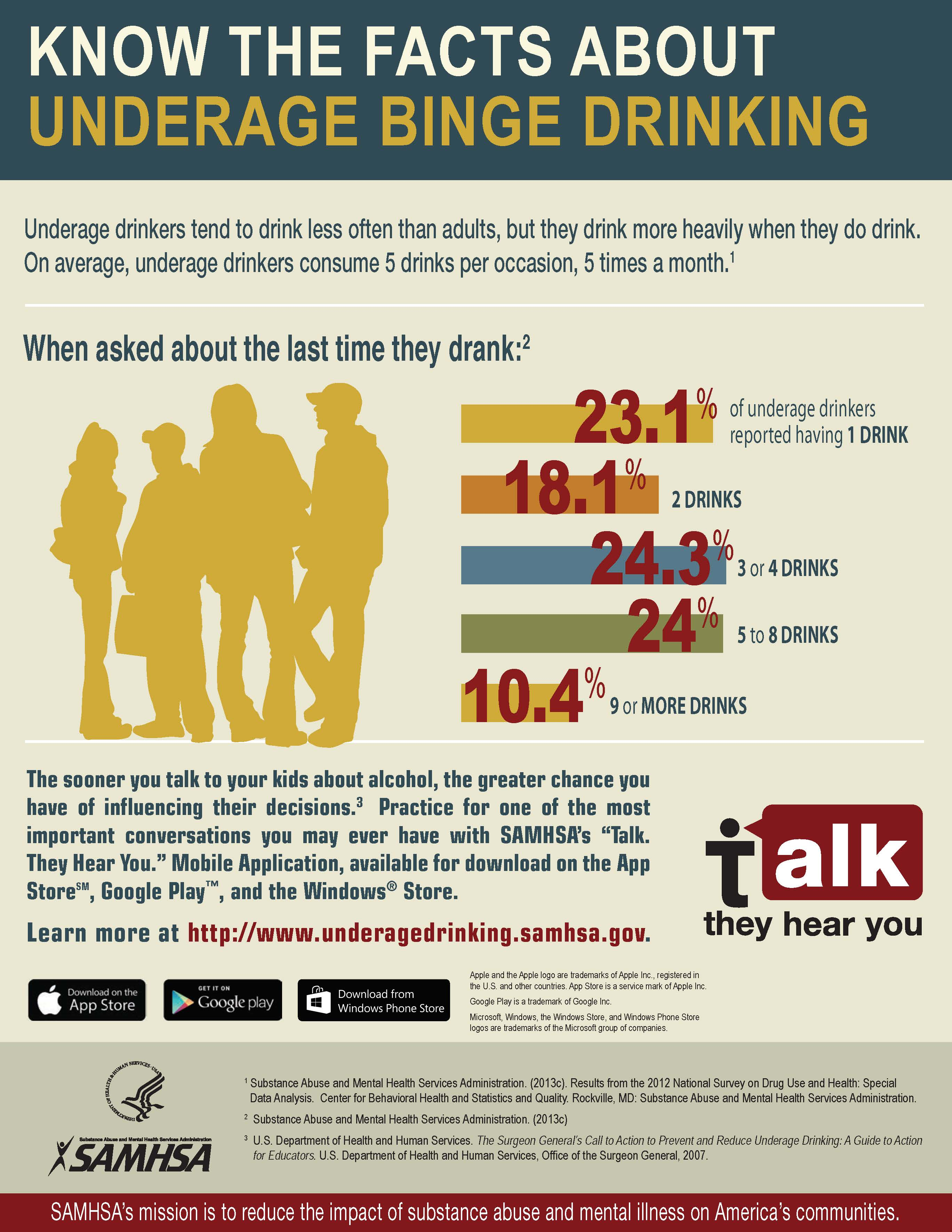Know the Facts About Underage Binge Drinking