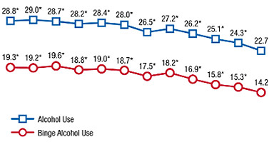 Graph showing decrease in underage alcohol consumption and binge drinking
